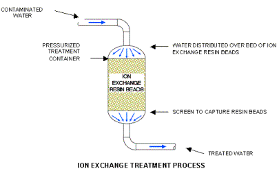Jtequip Ion Exchange
